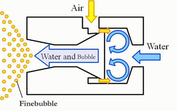 シンプル設計でマイクロバブル・ナノバブルの発生効率が高いループ流式OKノズル