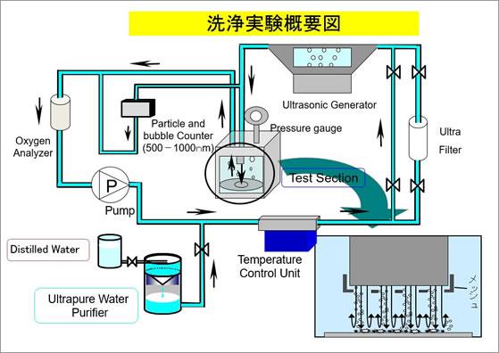 洗浄実験概要図